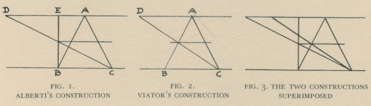 Fig 1, 2 & 3 from (Ivins, W. M. Jr., 1938)